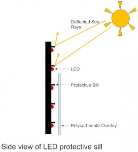 LED Profile Diagram